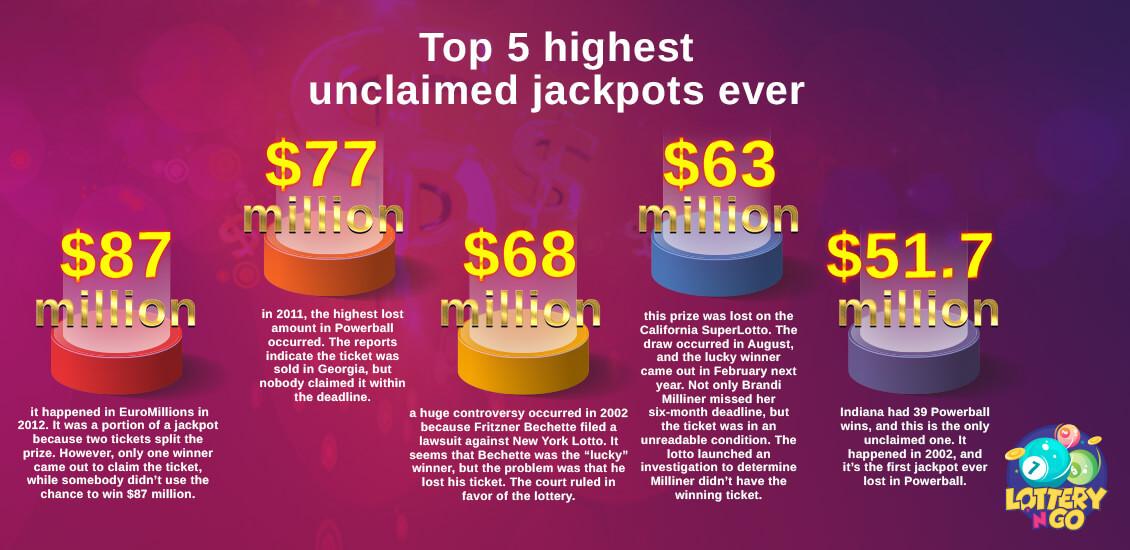 Top 5 Highest Unclaimed Jackpot