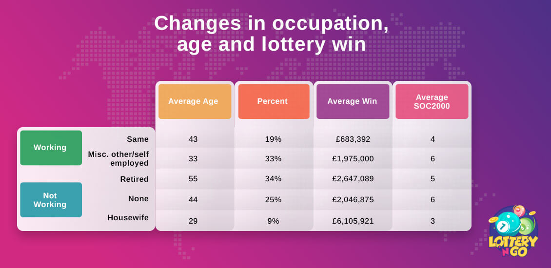 Changes in Occupation, age and lottery win