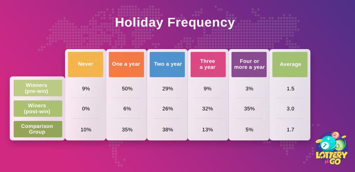 Holiday Frequency