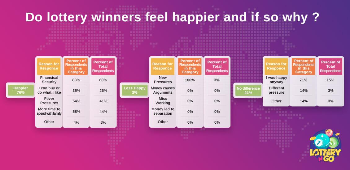 Do Lottery Winners Feel Happier